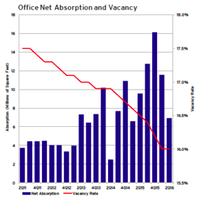 CRE Office Sector Market Update