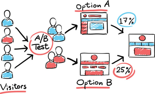 A/B Email Testing